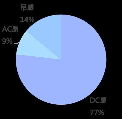 OpView輿情聲量分析_電風扇種類討論聲量占比