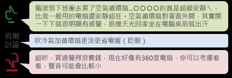 OpView輿情聲量分析_循環扇相關話題 文本摘錄