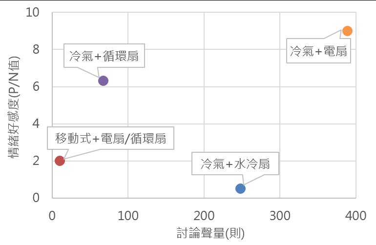 OpView輿情聲量分析_冷氣搭配家電的聲量和好感度交叉分析