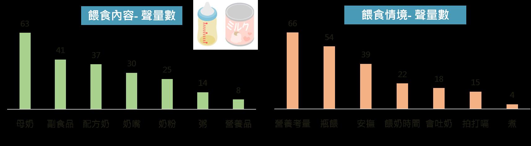 OpView輿情聲量分析_男性餵食內容及情境(依聲量排序)