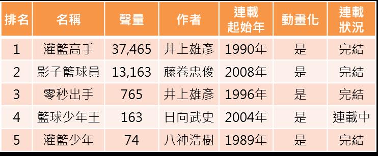 OpView輿情聲量分析_五大籃球漫畫口碑排行榜