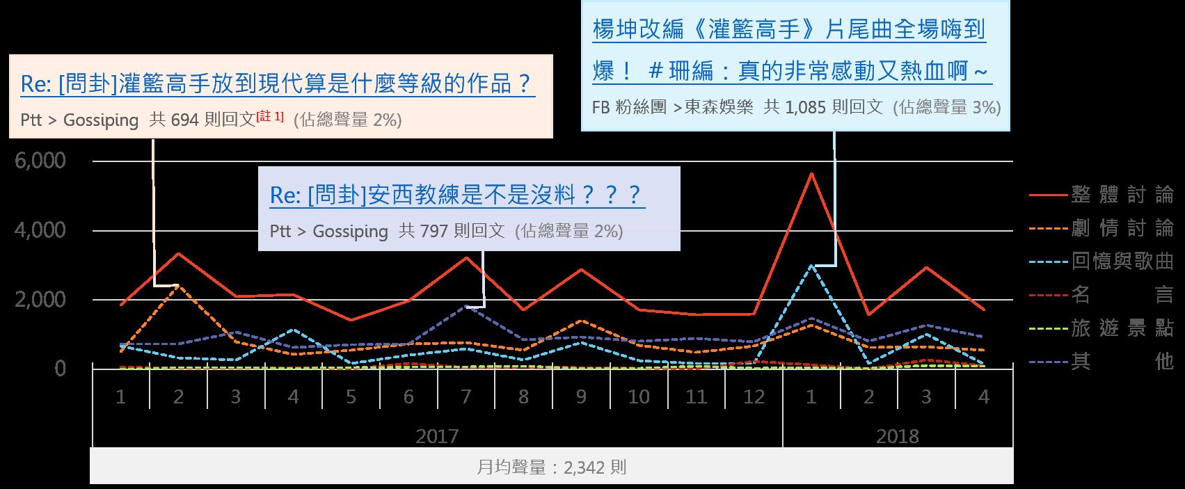 OpView輿情聲量分析_灌籃高手討論聲量趨勢