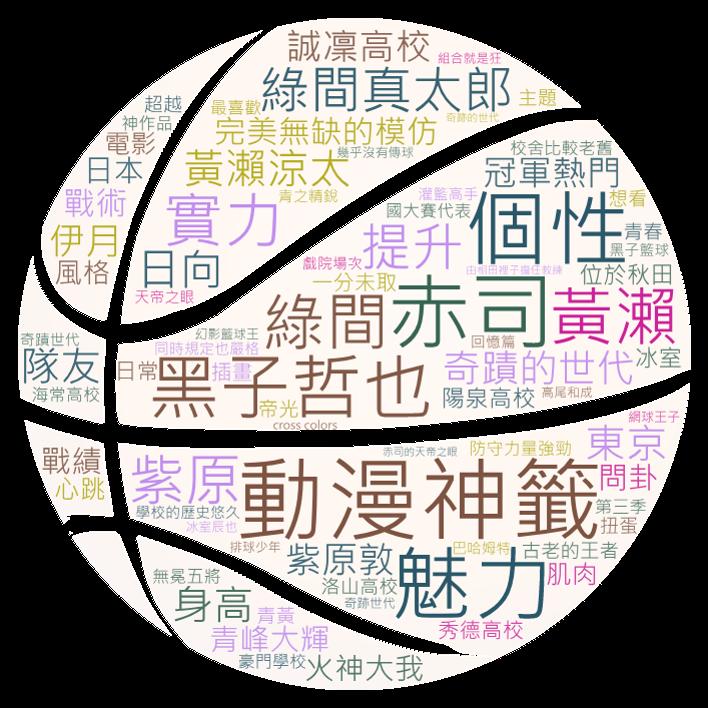 OpView輿情聲量分析_影子籃球員討論關鍵字文字雲