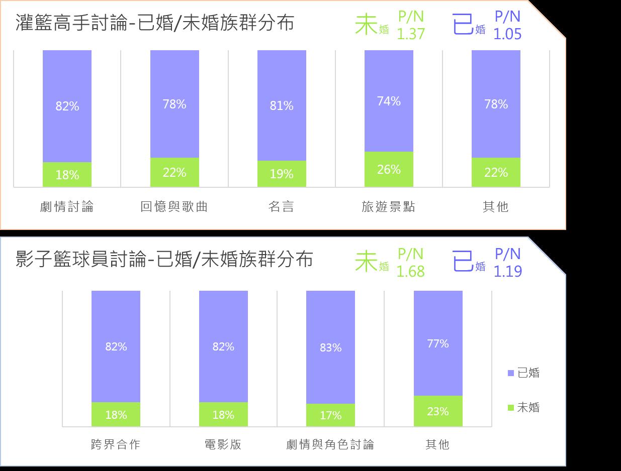 OpView輿情聲量分析_兩部動漫討論已婚/未婚族群分布與好感度