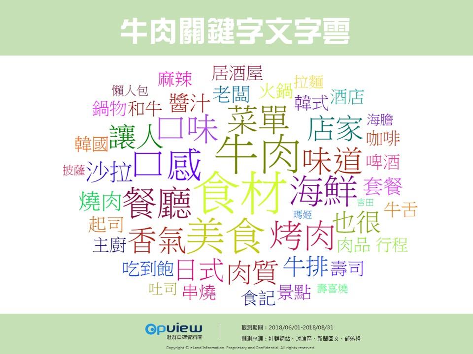 OpView輿情聲量分析_牛肉關鍵字文字雲