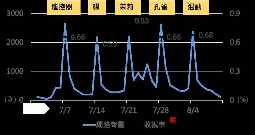 OpView輿情聲量分析_戲劇播出期間聲量趨勢與傳統收視率