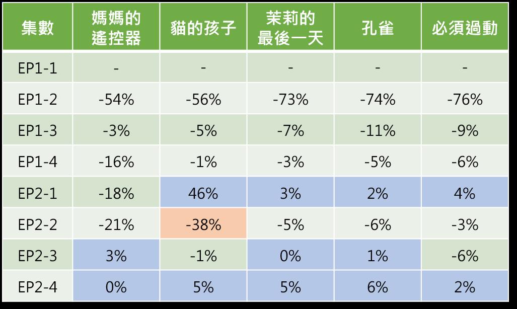 OpView輿情聲量分析_LineTV五個單元各片段觀看次數變化率