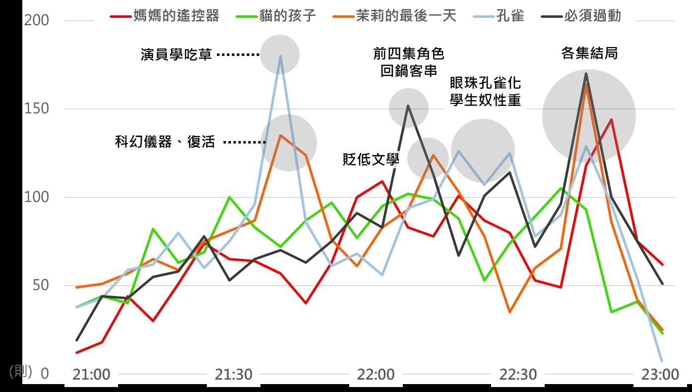 OpView輿情聲量分析_各集即時討論聲量比較(5分鐘一個單位)