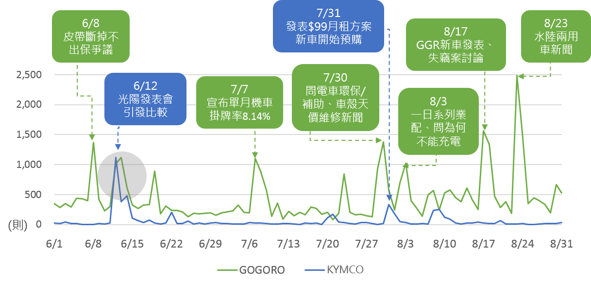 OpView輿情聲量分析_2018年6~8月電動機車品牌話題
