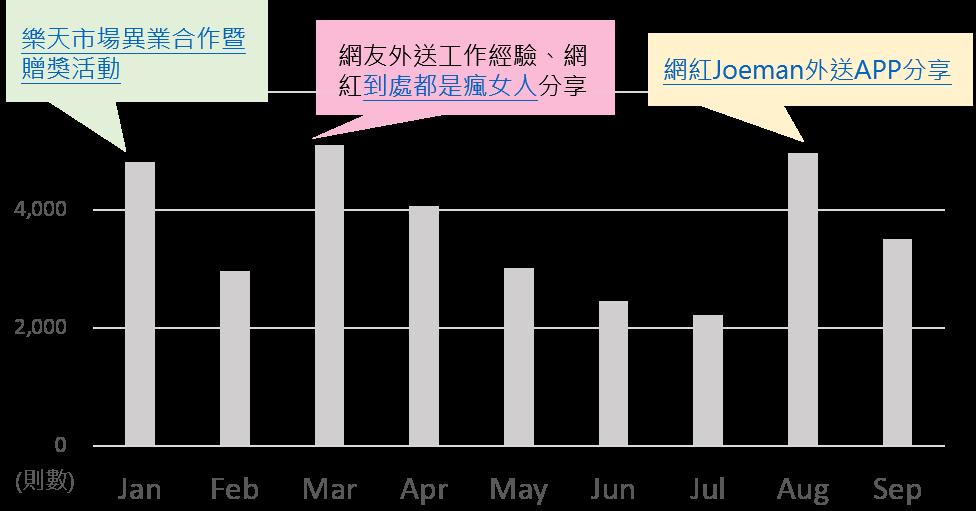 OpView輿情聲量分析_外送平台月聲量總趨勢