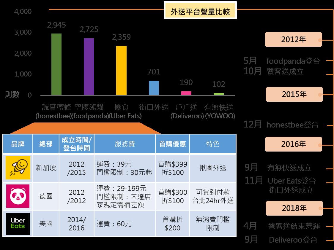 OpView輿情聲量分析_熱門討論外送平台比較