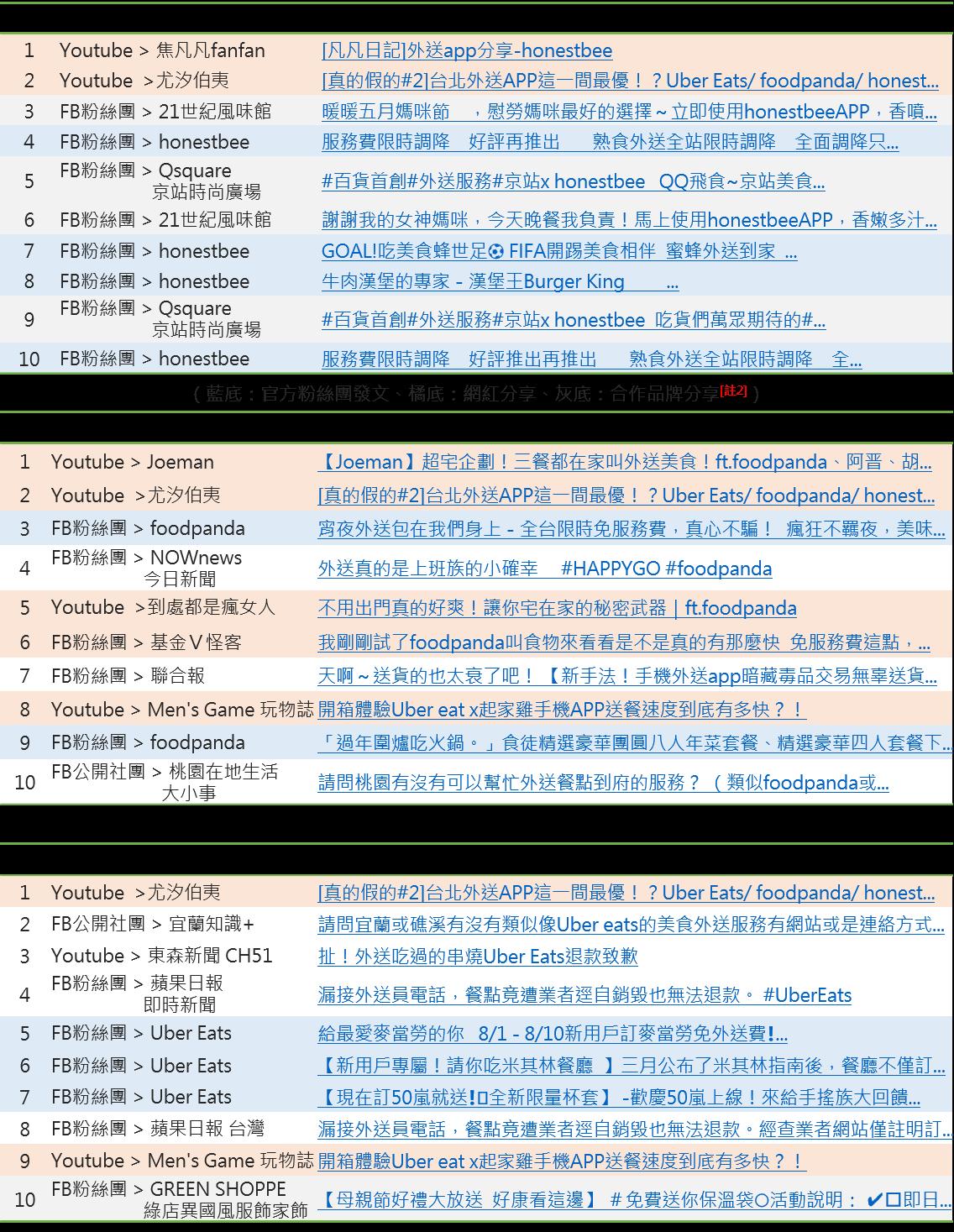 OpView輿情聲量分析_三大外送平台- 社群熱門討論主題