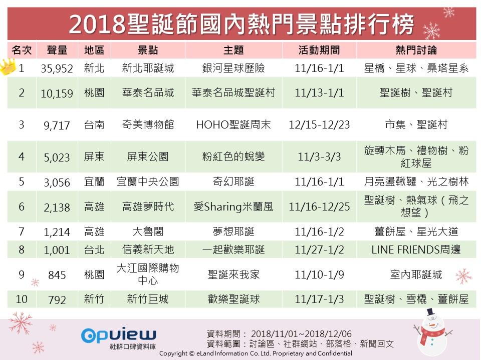 OpView輿情聲量分析_2018聖誕節國內熱門景點排行榜