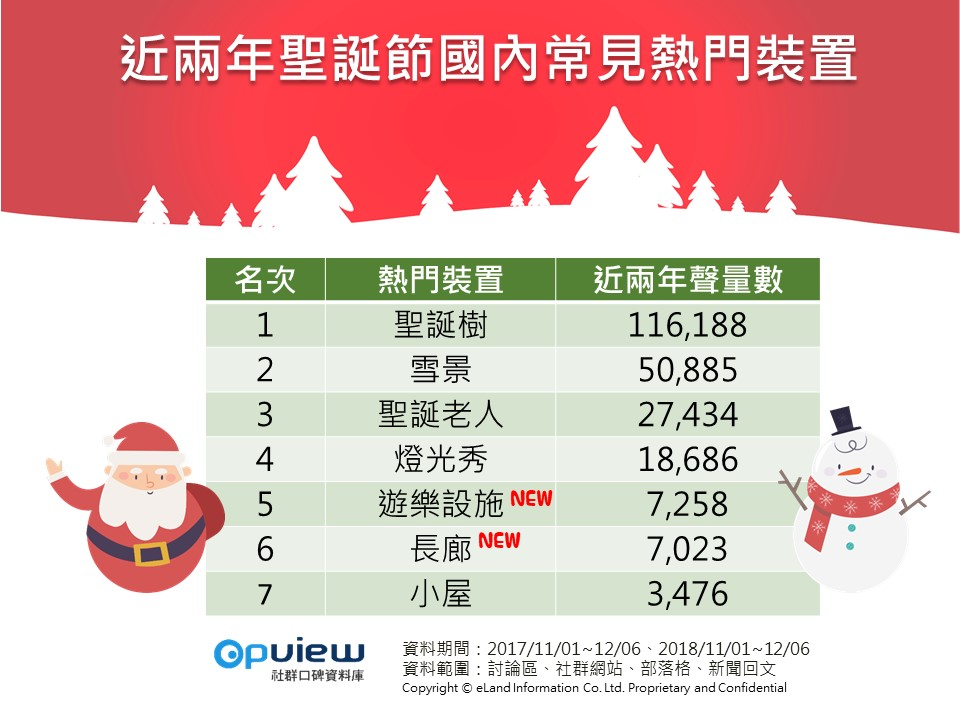 OpView輿情聲量分析_2017.2018聖誕節國內常見熱門裝置