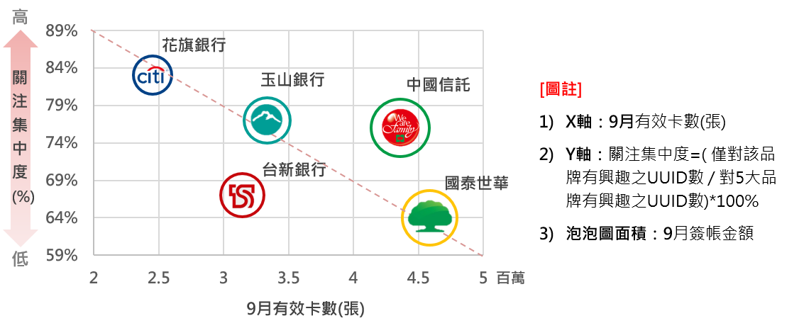 OpView輿情聲量分析_五大銀行品牌競爭泡泡圖