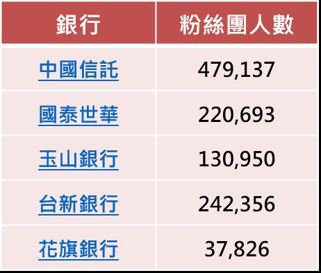 OpView輿情聲量分析_五大銀行粉絲團人數[註2](若有複數個則採平均值,資料日期12/17)