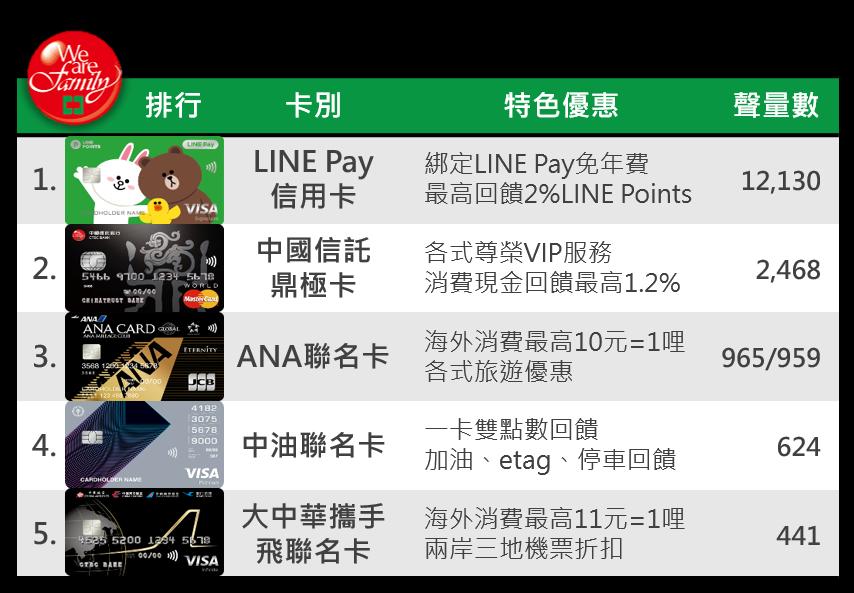 OpView輿情聲量分析_中國信託商業銀行信用卡聲量排行