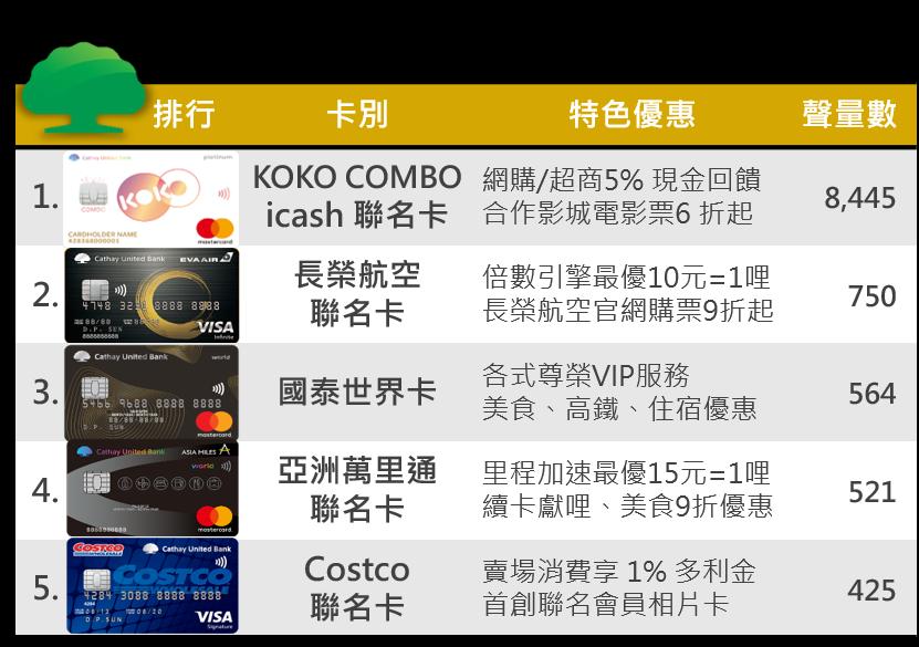 OpView輿情聲量分析_國泰世華商業銀行信用卡聲量排行