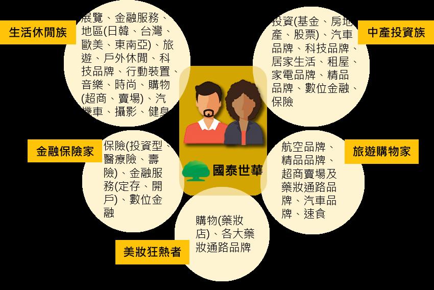 OpView輿情聲量分析_對國泰及信用卡有興趣之使用者分群結果