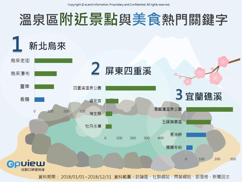 OpView輿情聲量分析_溫泉區附近景點與美食熱門關鍵字
