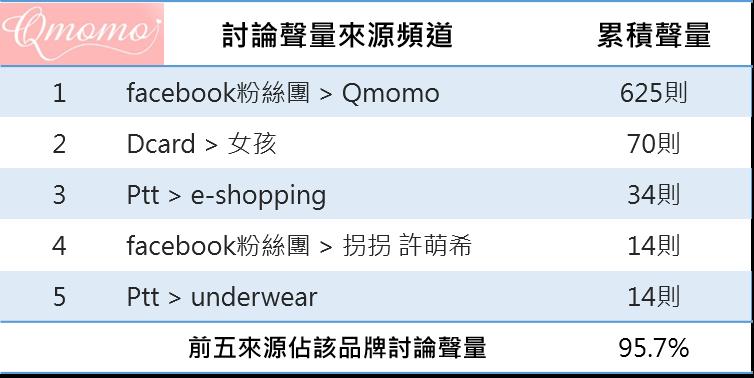 OpView輿情聲量分析_Qmomo前五名討論聲量來源頻道