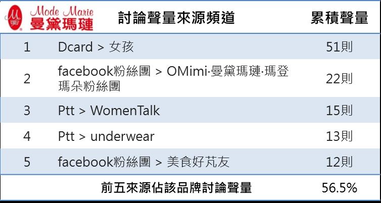 OpView輿情聲量分析_曼黛瑪璉前五名討論聲量來源頻道