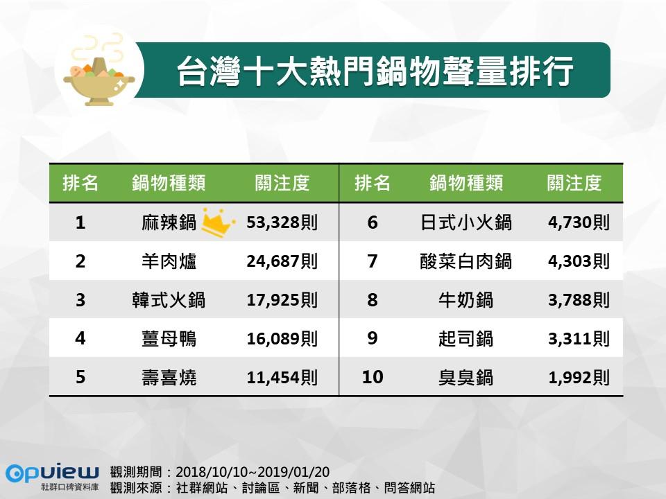 OpView輿情聲量分析_台灣十大熱門鍋物聲量排行榜