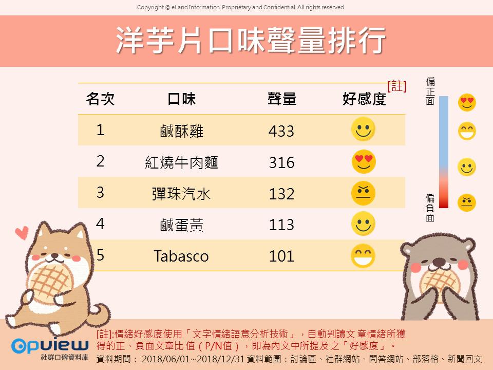 OpView輿情聲量分析_洋芋片口味聲量排行榜