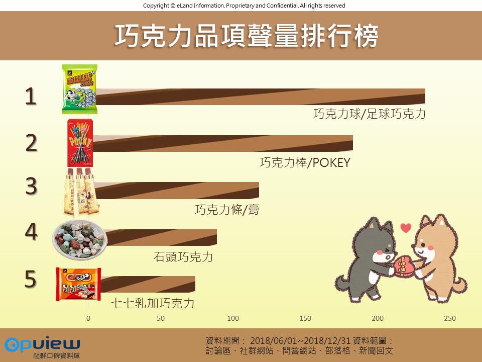 OpView輿情聲量分析_巧克力品項聲量排行榜