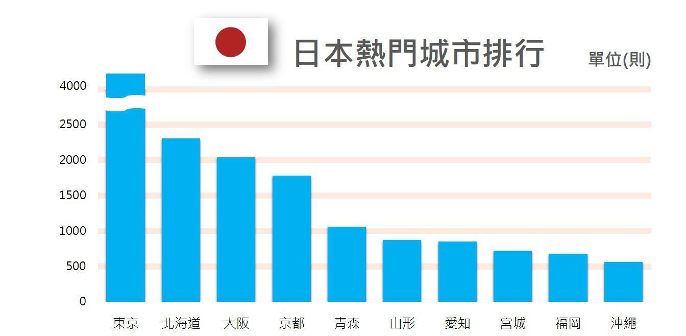 2月日本熱門城市排行榜_OpView