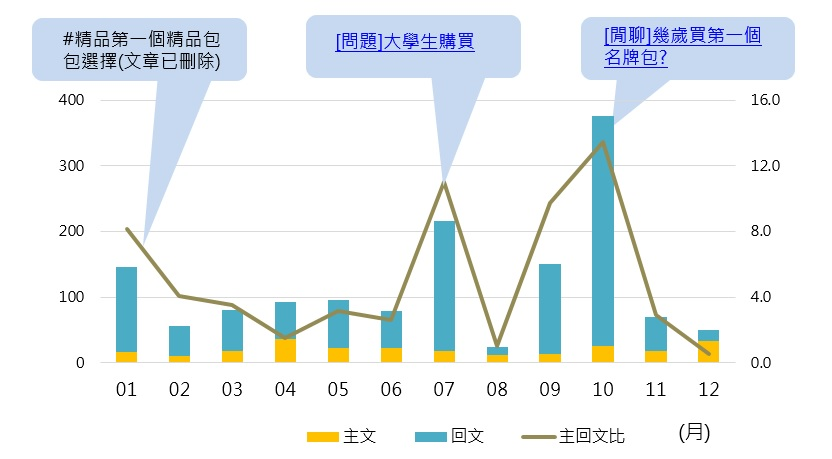 網友首次購買精品聲量_opview