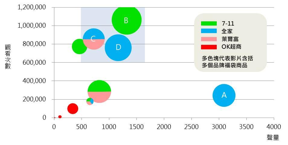 ▲超商福袋影片聲量(x軸)、觀看次數(y軸)、like(圓形面積)三軸分析圖