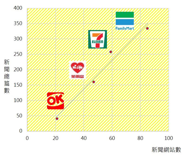 ▲超商福袋資訊新聞網站數與新聞總篇數二維圖