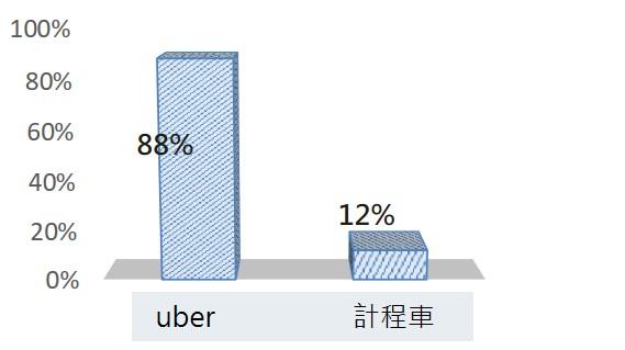 uber、計程車服務滿意度民調_opview