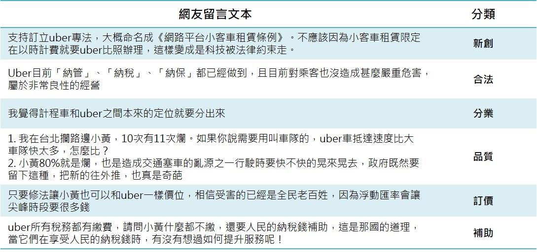 交通部修法預告網友留言文本_opview