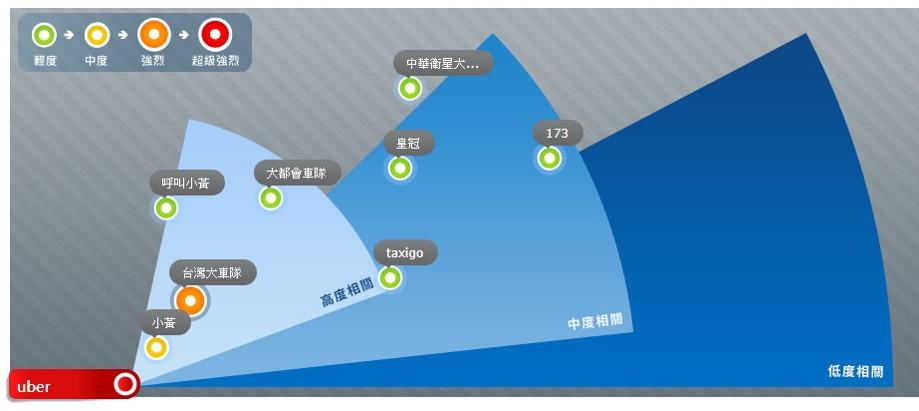 uber競爭風暴圖_opview