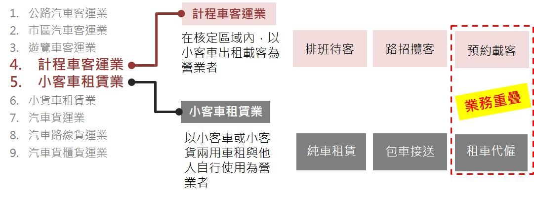 公路法第34條所劃分之產業_opview