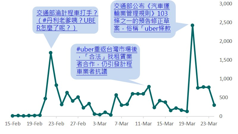 uber修法預告事件之日聲量圖_opview