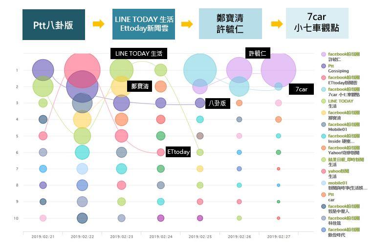 傳播趨勢氣泡圖_opview