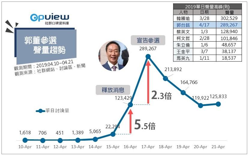 郭董參選聲量趨勢_opview