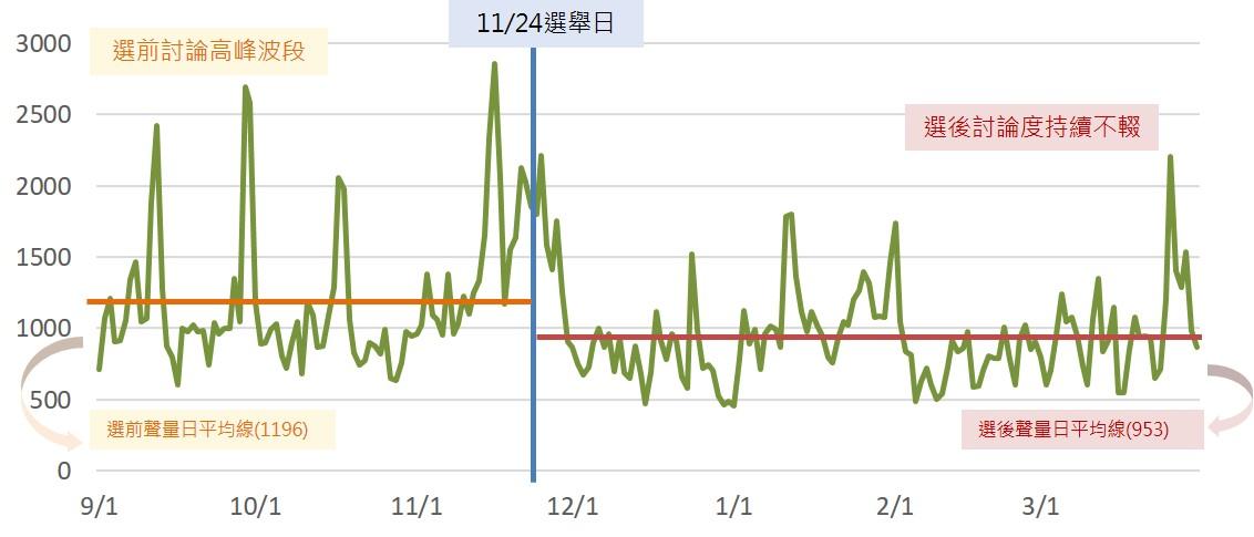 失能長照議題之聲量趨勢圖_opview