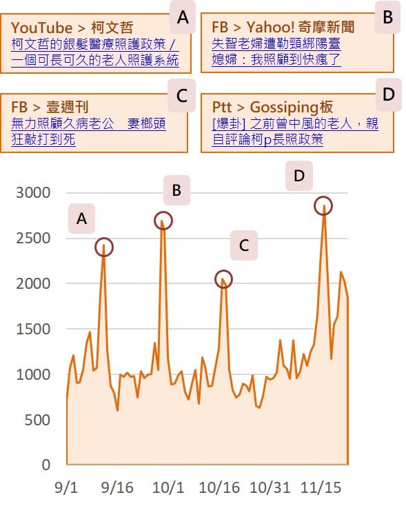 選前聲量趨勢圖_opview
