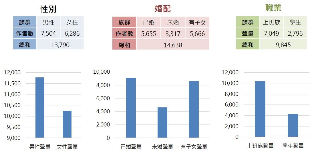 失能長期照護議題之族群分析圓餅圖_opview