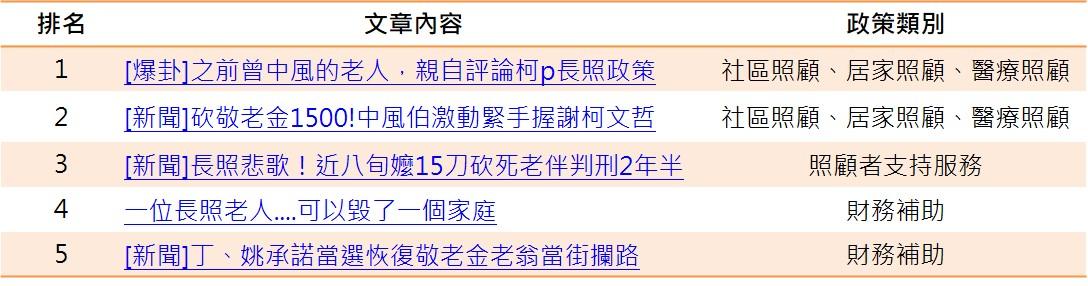 選舉前討論區熱門文章TOP5_opview