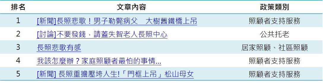 選舉後討論區熱門文章TOP5_opview