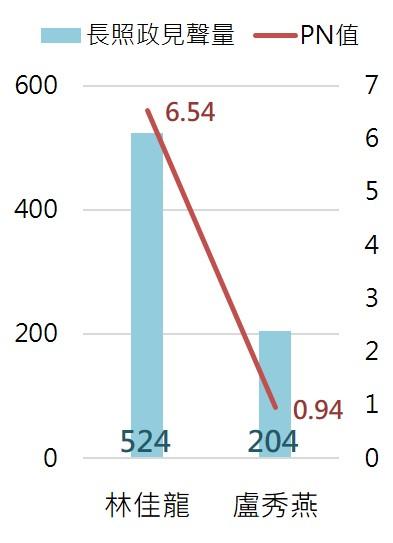 臺中市候選人長照政見總聲量、 好感度比較圖_opview