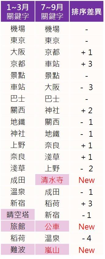 網友討論日本自由行提及 關鍵字排行_opview
