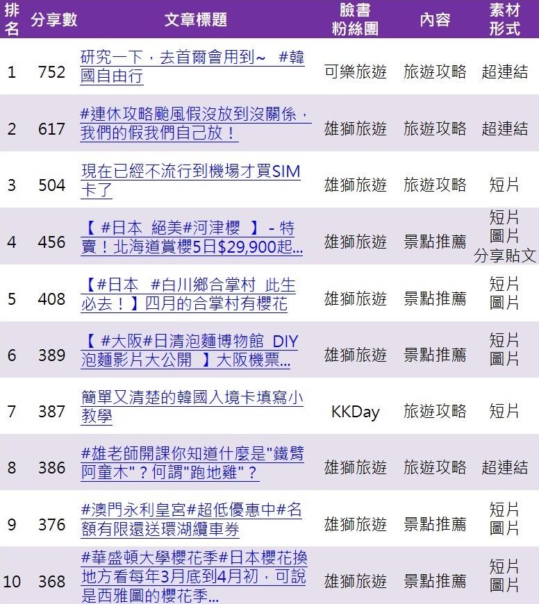 官方粉絲團分享數前十名貼文列表(刪去國內旅遊相關貼文)_opview