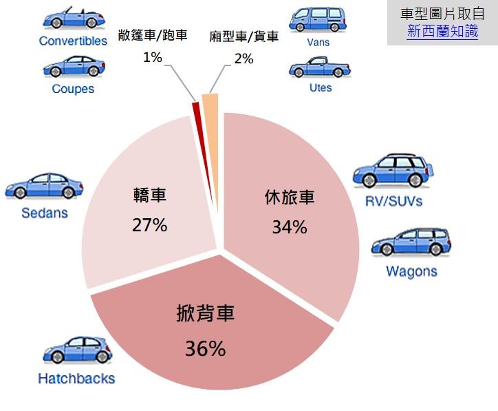 汽車首購族討論車種之聲量占比圓餅圖_opview