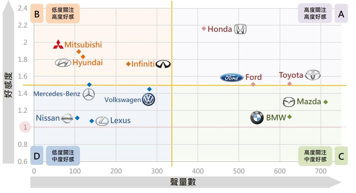 ▲各汽車品牌討論聲量、好感度之二維散布圖